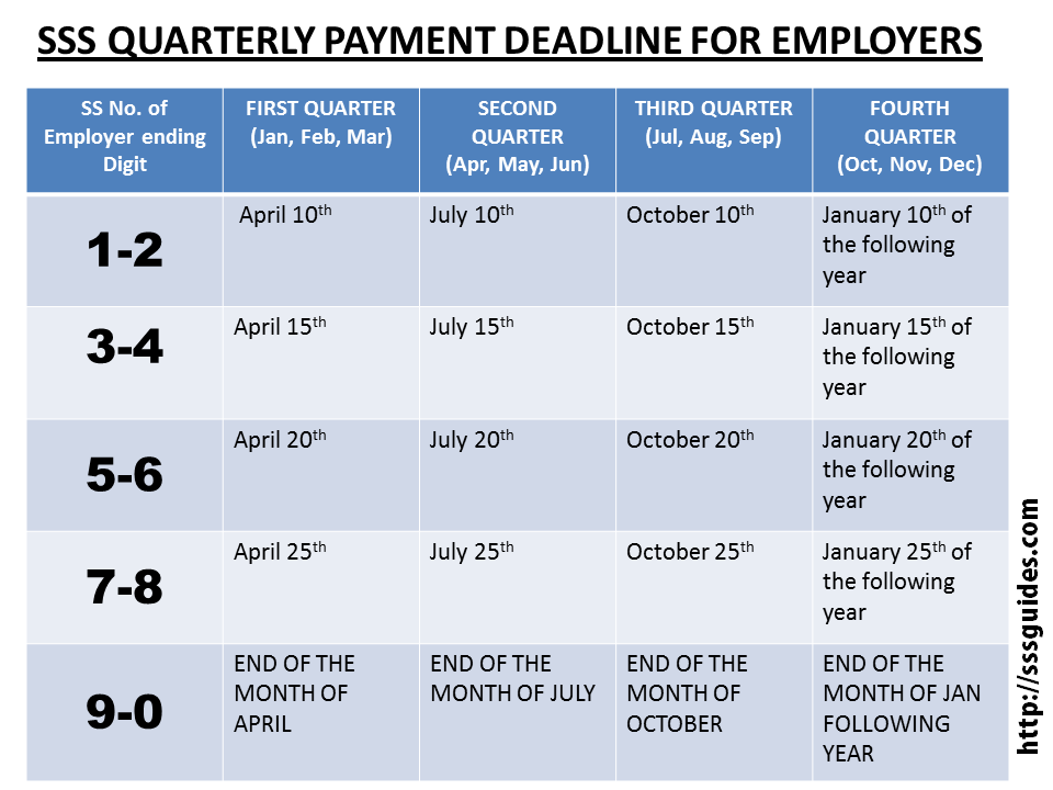 SSS QUARTERLY PAYMENT DEADLINE FOR EMPLOYERS