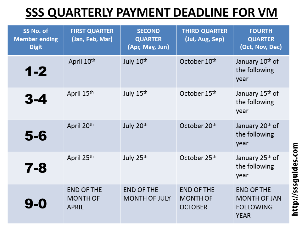 SSS QUARTERLY PAYMENT DEADLINE FOR VM