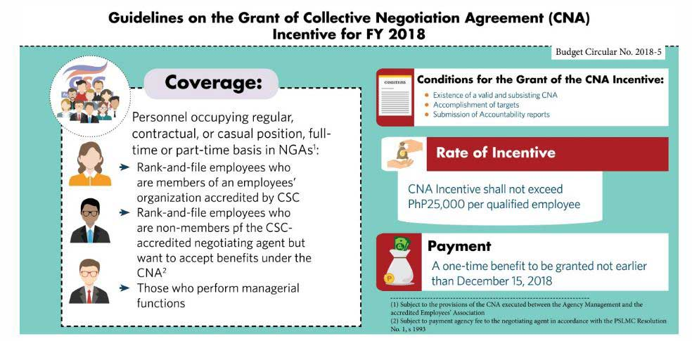 Government Employees can now expect their 25,000 incentive before the year ends