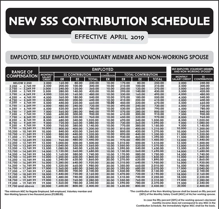 SSS Revised Contribution Table 2019